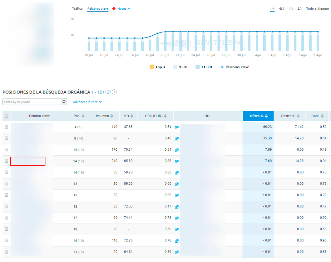 Conseguir el top 5 sin enlaces con CTRBox