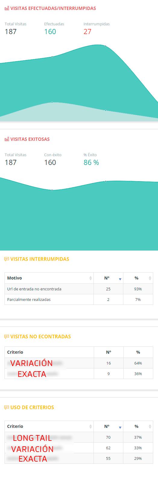 Estadísticas del experimento con CTRBox