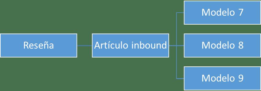 Enlazado interno para artículos menos relevantes