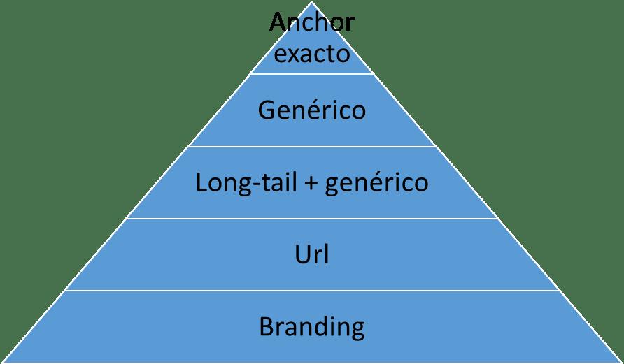 Tipos de anchor text para los enlaces