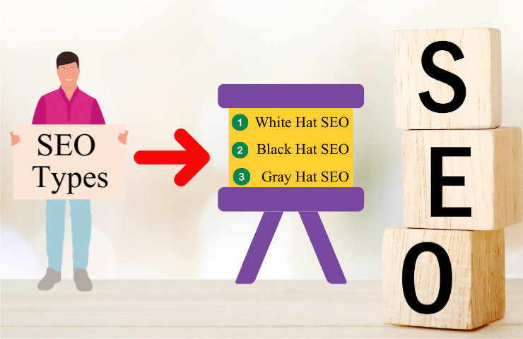 You are currently viewing SEO Types(Black Hat , White Hat , and Gray Hat SEO) 2020