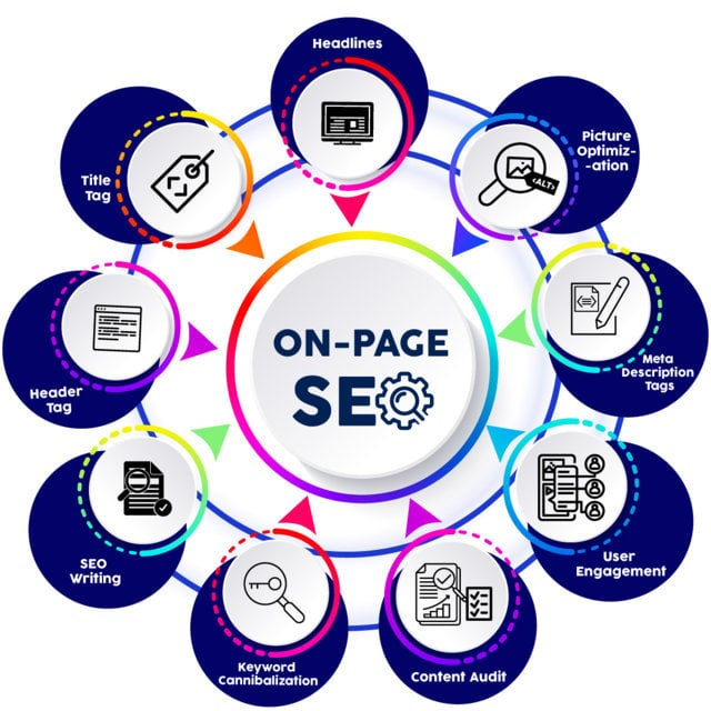 Read more about the article what is On Page Seo? Free Beginner Guide 2021