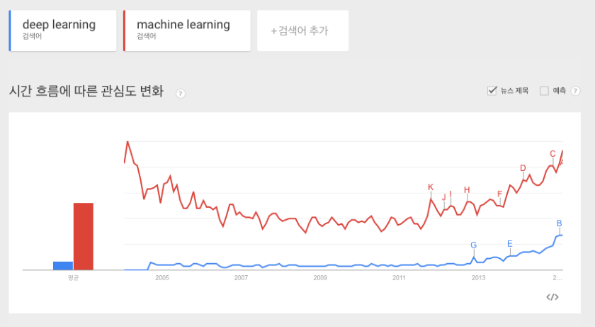 trends-deeplearning-machinelearning