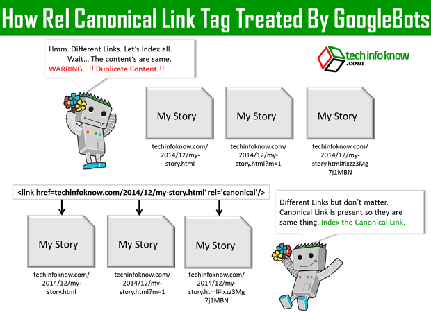 how canonical links work