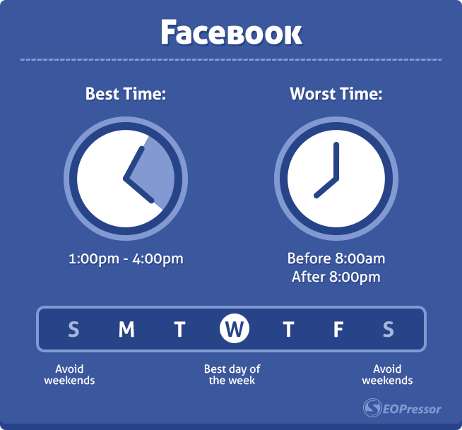 best worst time to post on social media