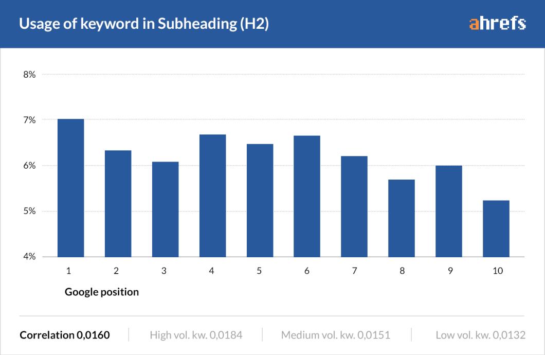 Exact match keywords in headings won't help you rank. LSI keywords however, might.