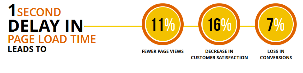Fast display speed is the key to success with your website