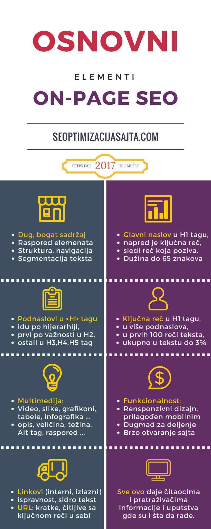 On page on page optimizacija elementi - infografika