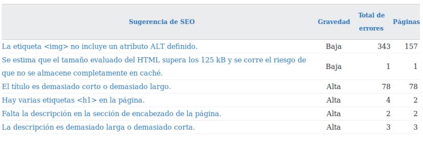 Errores SEO de mi blog según las webamster tools de Bing.