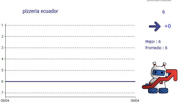 SEO Soft visualización del ranking sobe varios días.