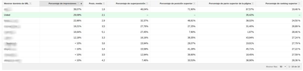 Revisar tu competencia en Google Adwords
