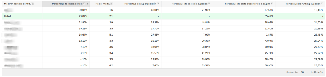 Revisar tu competencia en Google Adwords