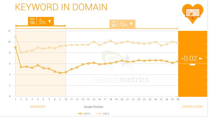 EMD Searchmetrics Exact Match Domains no son un factor del ranking en google.com