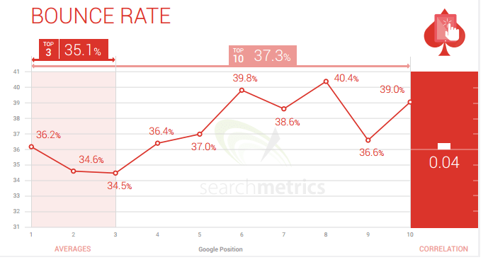 Bounce Rate Searchmetrics