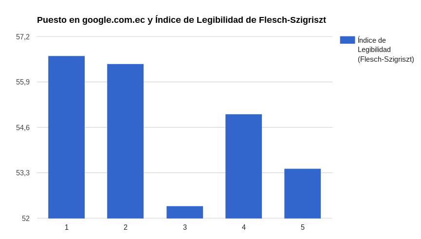 Promedio factor legibilidad por puesto en Google.com.ec
