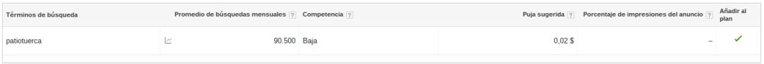 Búsquedas por patiotuerca en Google