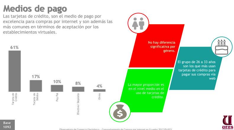 Formas de pago comercio electrónico Ecuador.
