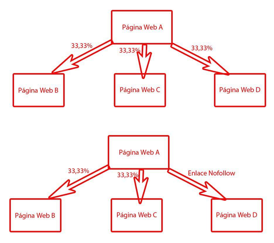 PageRank hoy. Nofollow no sirve para el PageRank Sculpting.