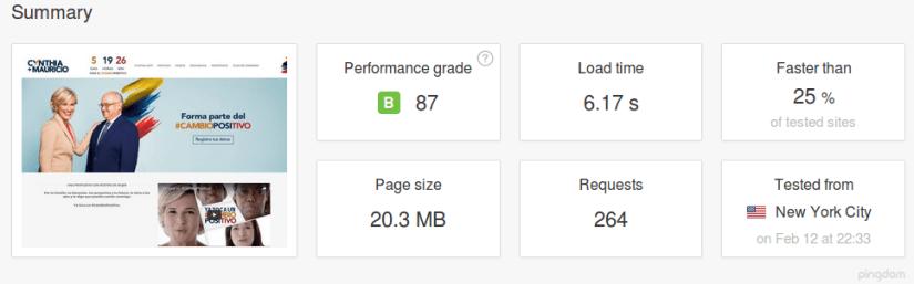 Peso de la página de inicio de Viteri (datos de Pingdom).