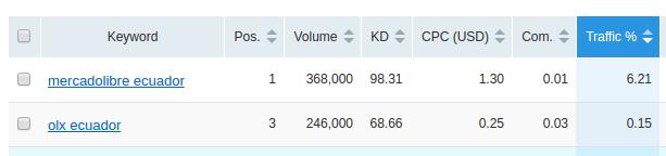 Datos sobre el número de los usuarios que busca por OLX y Mercadolibre según SEMRush.