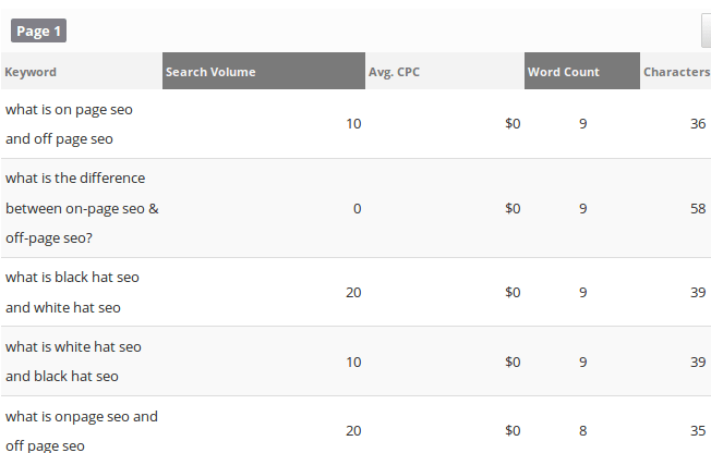 Rank Ranger muestra datos sobre el volumen de búsqueda y el CPC.