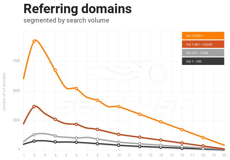 Backlinks todavía son un factor que influye en el posicionamiento web.