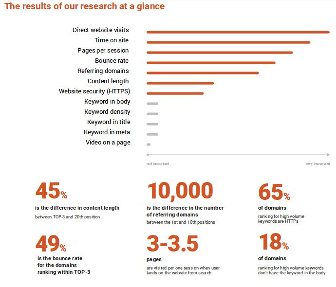 Los factores más importantes para el ranking en Google según SEMRush.