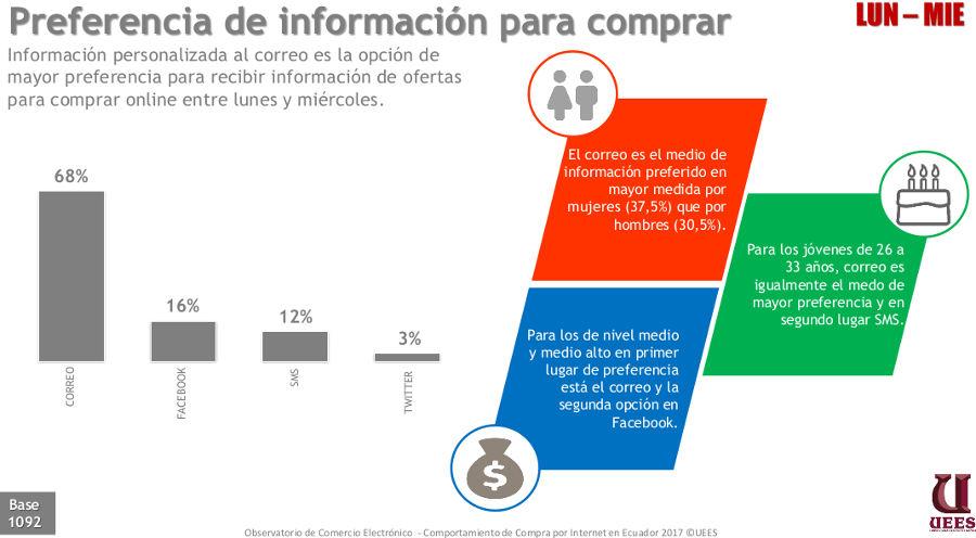 Los usuarios prefieren el email marketing para estar informados sobre novedades y ofertas.