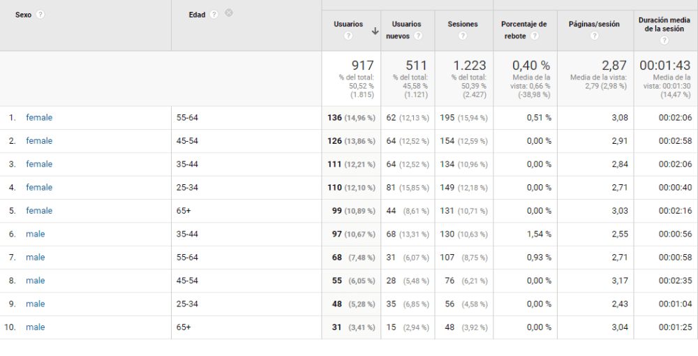 Datos demográficos en Google Analytics.