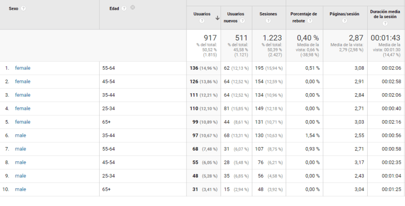 Datos demográficos en Google Analytics.