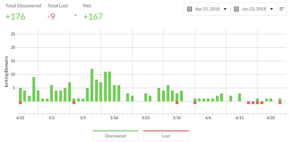Enlaces ganados y perdidos durantes los últimos 2 meses.