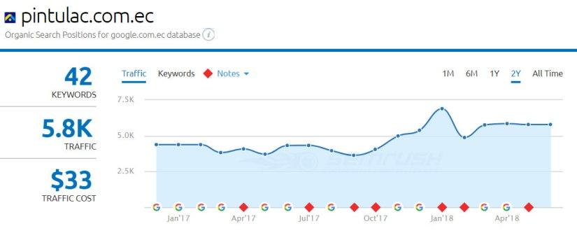 Tráfico orgánico del sitio según SEMRush.