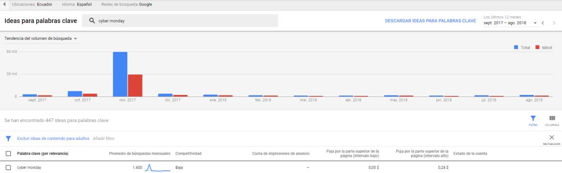 Volumen de búsqueda según Google herramienta para palabras clave.