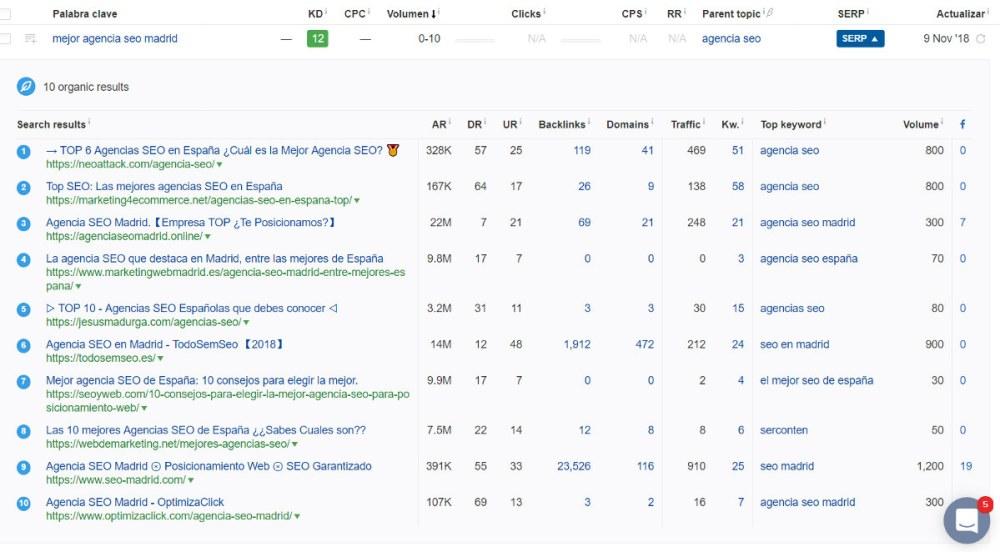 Volumen de búsqueda y rankings por mejor agencia seo madrid.