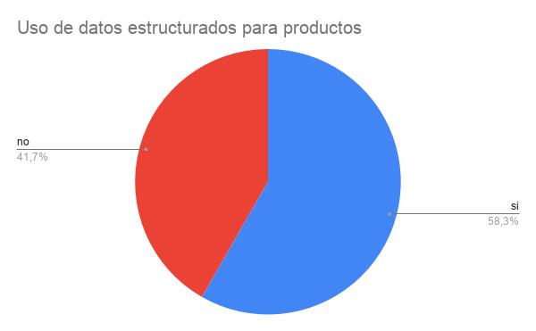 Datos estructurados de productos.