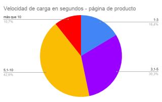 Velocidad de carga productos.