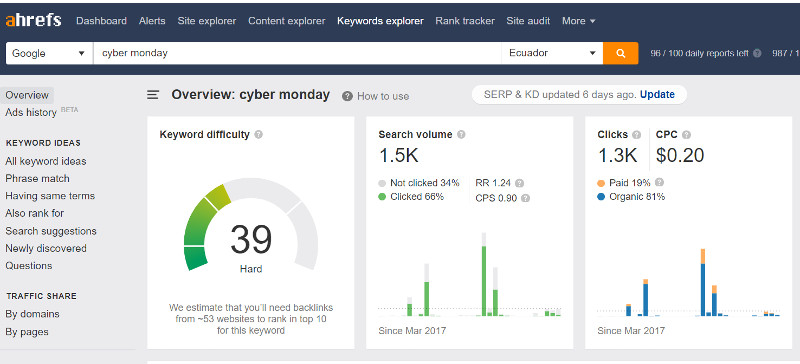 Ahrefs palabra clave Cyber Monday.