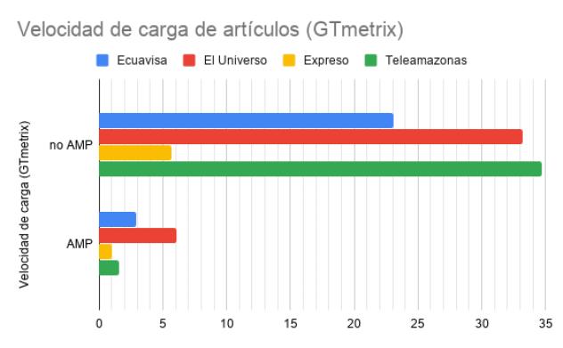 Tiempo de carga versión AMP - versión no AMP (GTmetrix).