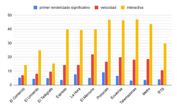 Velocidad de carga de los artículos en móvil, PageSpeed Insights.