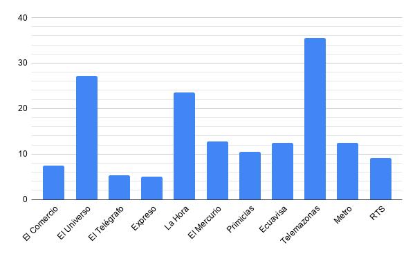 Velocidad de carga de las páginas de inicio, GTmetrix.