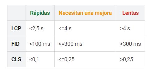 Nuevas métricas para medir la velocidad de carga,