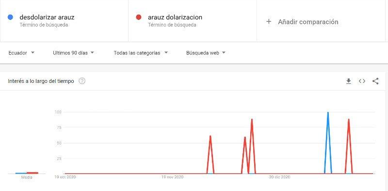 Tendencias de Google para el tema de la desdolarización y Arauz.