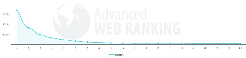 Valores de CTR según Advanced Web Ranking.