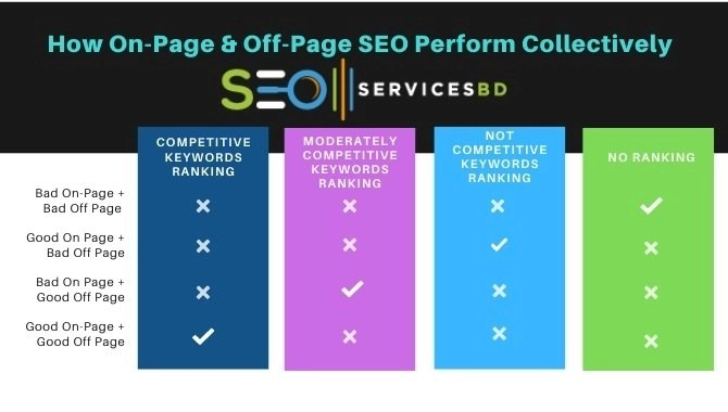 How On-Page & Off-Page SEO Perform Collectively