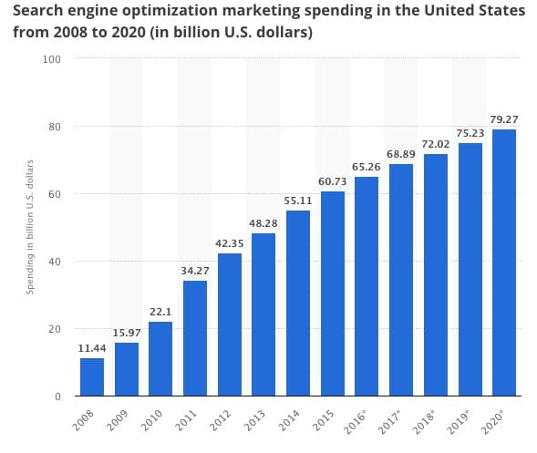 Search engine optimization marketing spending