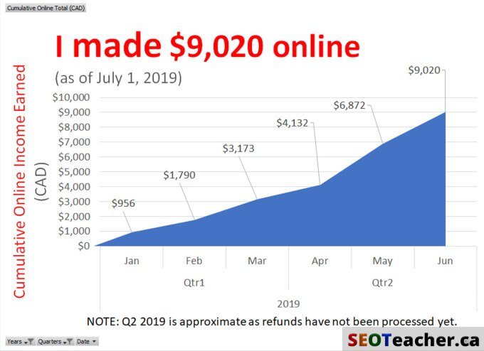 Line graph showing cumulative earnings Jan 1 - Jul 1, 2019: I made $9,020 online but Q2 reported income doesn't include returns yet.