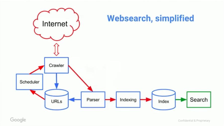 google-websearch-simplified