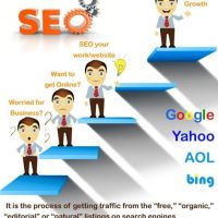 Why do you need SEO service for your website