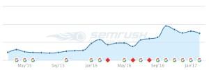 SEMRush traffic improvement