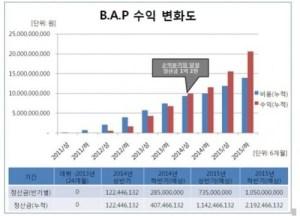 20141213_seoulbeats_bap profits